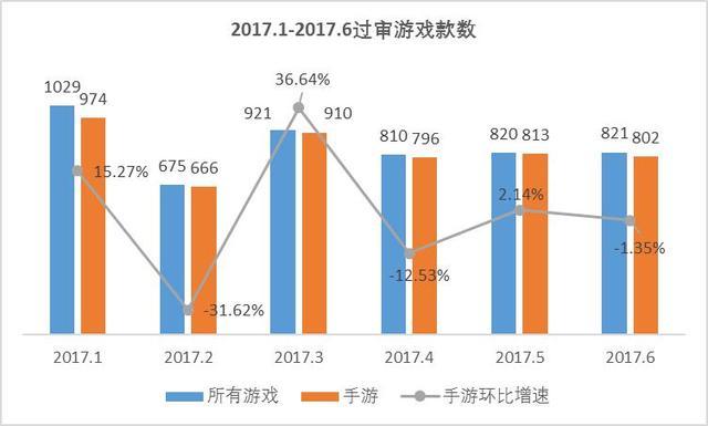 6月手游版号数据 过审802款 华东地方性棋牌数量居首