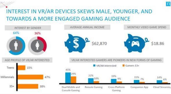 尼尔森报告:仅37%美国玩家听说过VR设备
