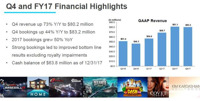 Glu全年预订收入超20亿 《房屋设计》贡献6亿