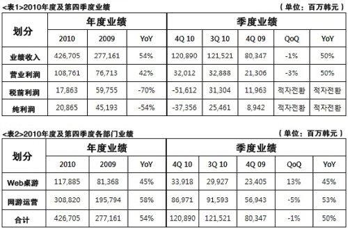 韩NEOWIZ2010营收24亿元 海外收入占38%