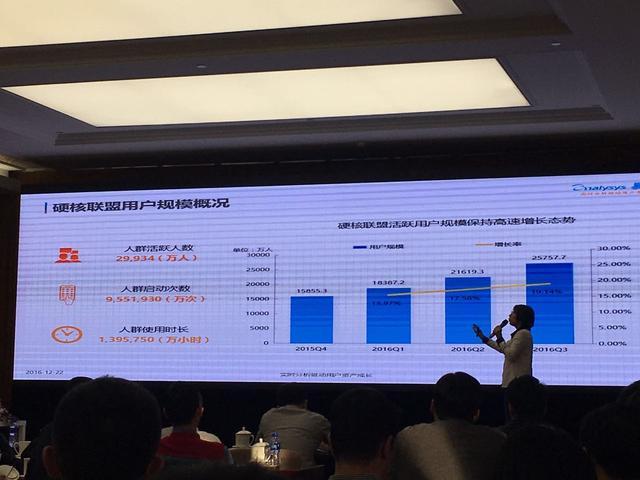 硬核联盟活跃用户近3亿 占安卓游戏分发市场1/3