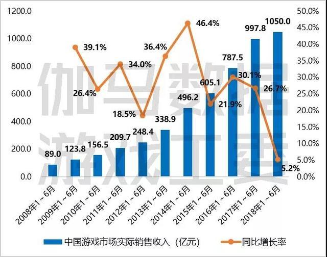 2018年上半年中国游戏产业报告:收入达1050亿
