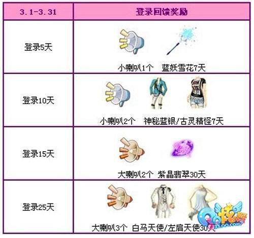 QQ炫舞回馈第三波 小小天使助爱起航