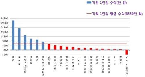 2011年韩国各家游戏公司员工年均收入情况