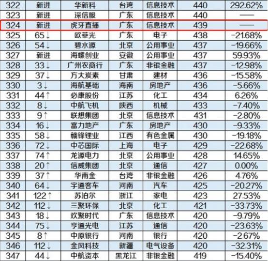 虎牙首登中国企业500强 成游戏