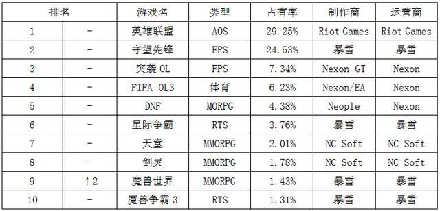 一周韩游榜:LoL继续霸榜 WOW升至第九