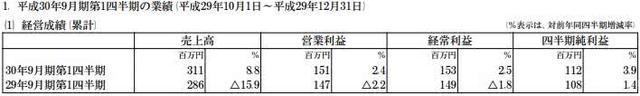Falcom一季度净赚646万 闪之轨迹4将于秋季发售