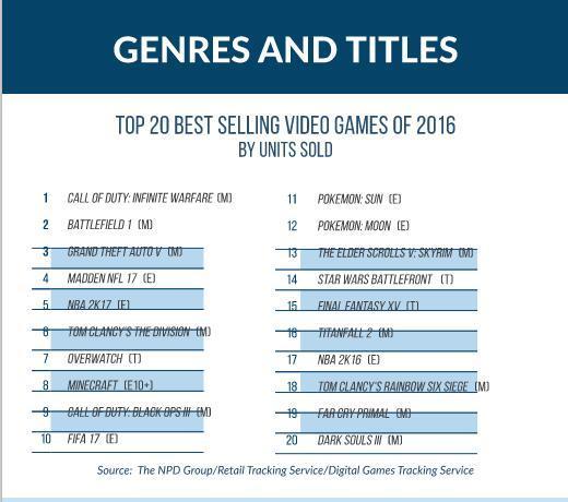 《守望先锋》排第七!2016年美国最畅销的20大游戏