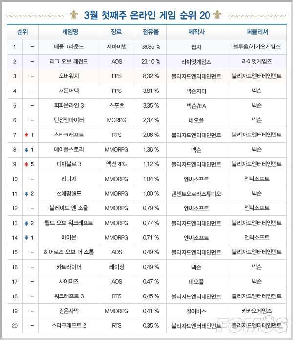 一周韩游榜:适逢开学季 多款MMORPG排名下滑