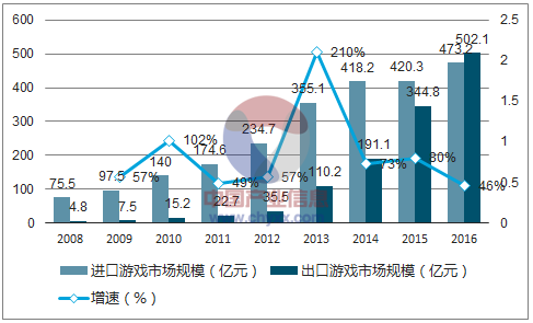 图片来自于中国产业信息网