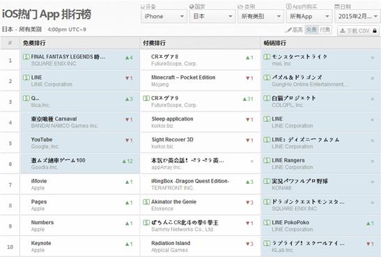 中日美iOS:刀塔传奇重回第二 EVE新作称霸付费榜首