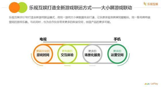 乐视互娱发布2016手机应用分发报告:用户高速扩张