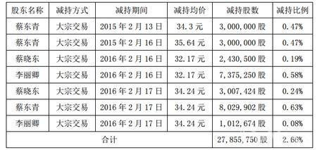 奥飞动漫实控人已累计减持2.66%股份 约8.4亿元