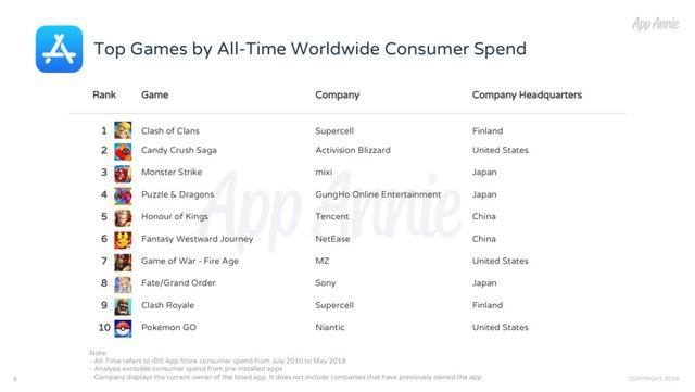 AppStore上线十周年全球iOS应用盘点:《部落冲突》已创收40亿美元