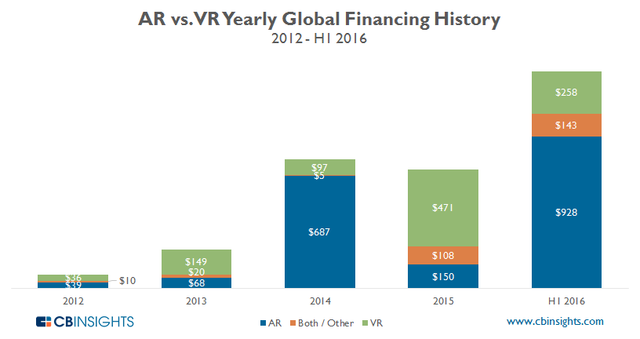 CB Insights:VR创投市场开始疲软 但AR依旧保持