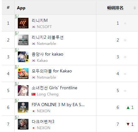 截至成稿时的韩国Google Play畅销榜排名