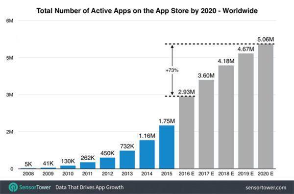 苹果App Store游戏占43% 未来四年数量将超500万