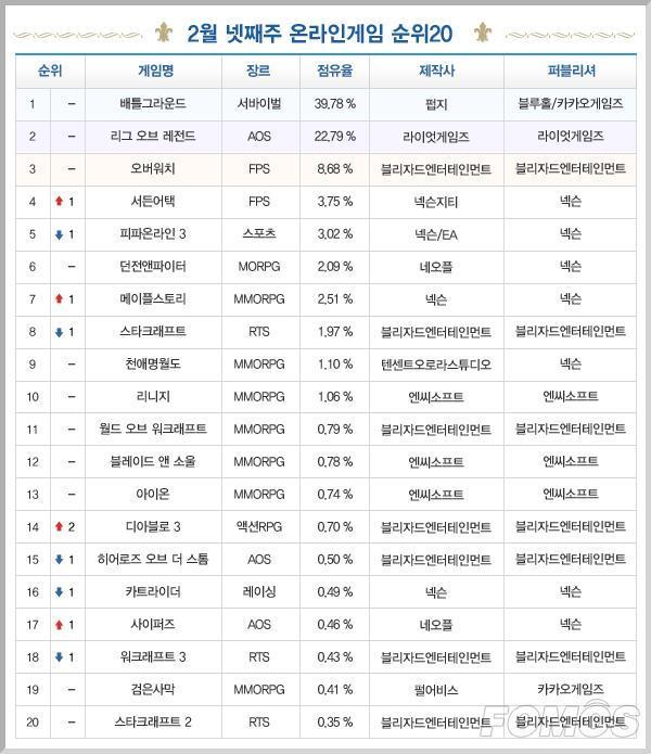 一周韩游榜:《绝地求生》霸榜过百天 《暗黑3》排名上涨