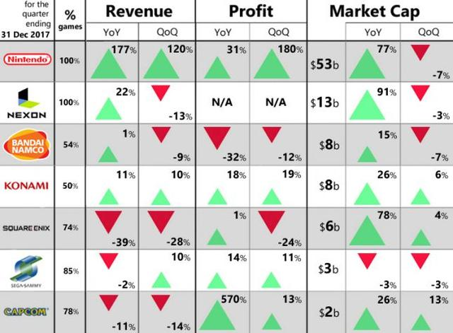 游戏大厂最新财报解析:市值增长趋缓 任天堂仍为大赢家