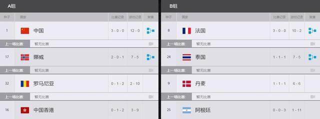 4场15局未尝败绩!守望先锋世界杯中国队强势晋级