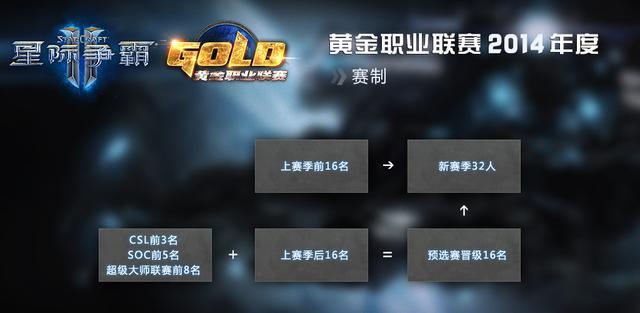 GPL2014黄金职业联赛第一赛季32强选手出炉