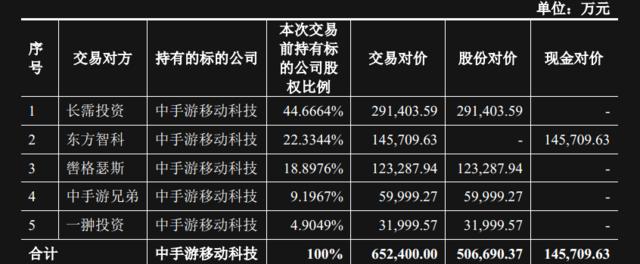 世纪华通拟134亿元收购5家公司 募资总额达110亿