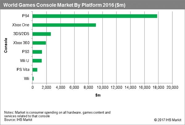 """全球主机销量排名:索尼PS4 51%份额""""默秒全"""""""