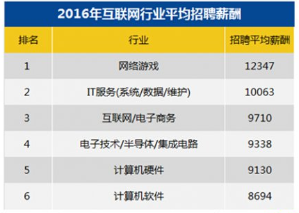 """网游成互联网最捞金行业 """"月薪过万""""只是低端人才"""