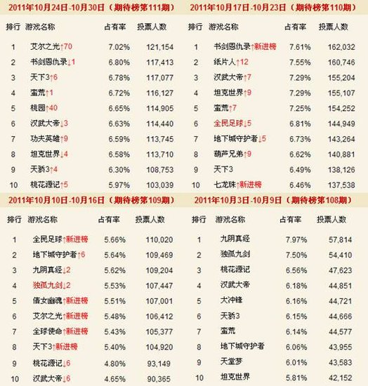 10月新网游期待榜 汉武大帝稳坐前十