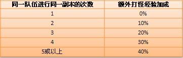 龙之谷22日新服开放 专享三大活动
