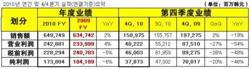 NCsoft2010全年财报公布:营收38亿人民币