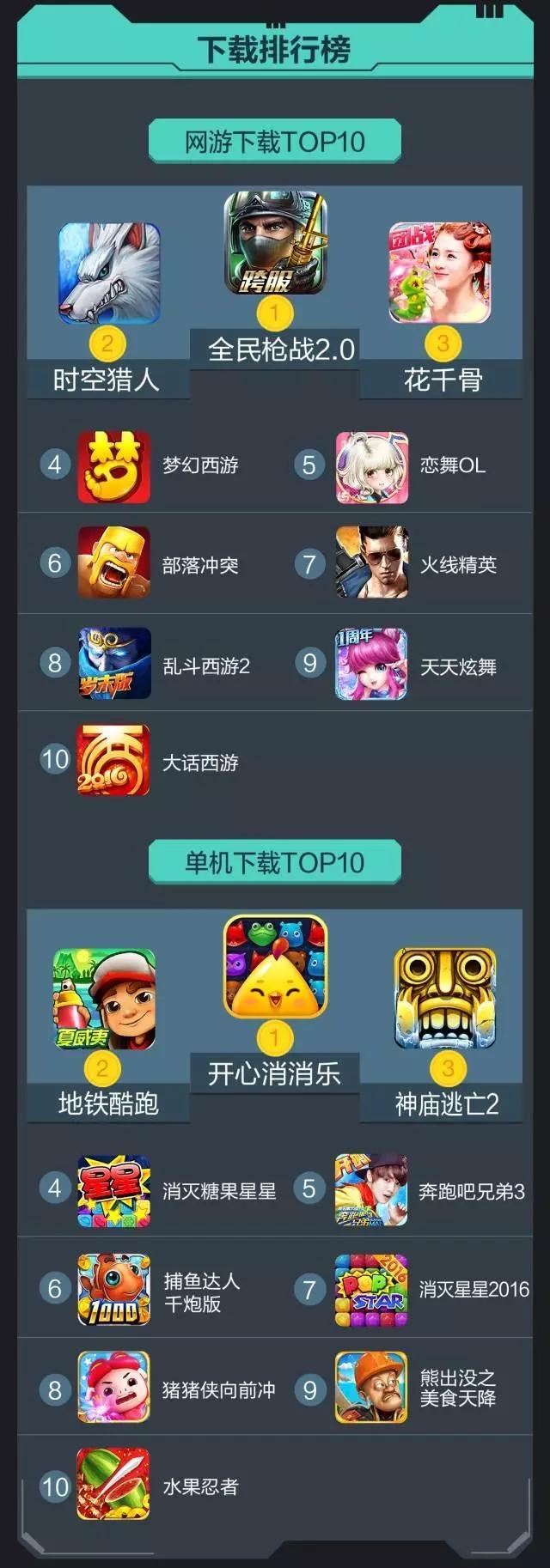 vivo 2月数据报告:单机游戏新增和活跃均达到峰值