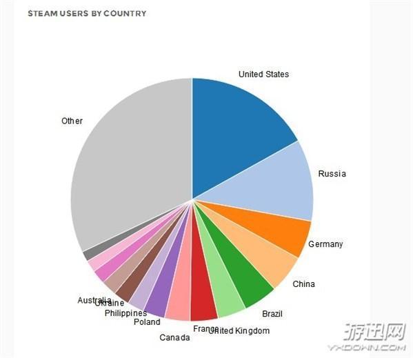 Steam中国玩家数量已超10000000 位居世界第4