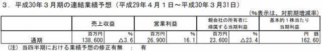 DeNA三个季度净赚13.1亿 与任天堂合作手游成收入主力
