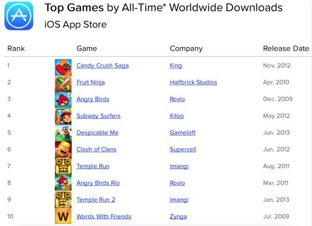 苹果史上最热的十大游戏app揭晓 你玩过几个?