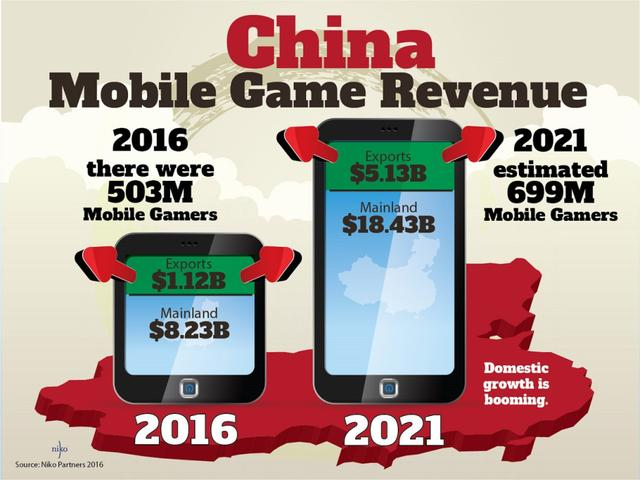 2016年与2021年中国移动游戏收入变化预估图