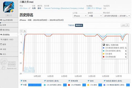 2014年度ARPG手游:现象级产品频出 细分市场呈红海
