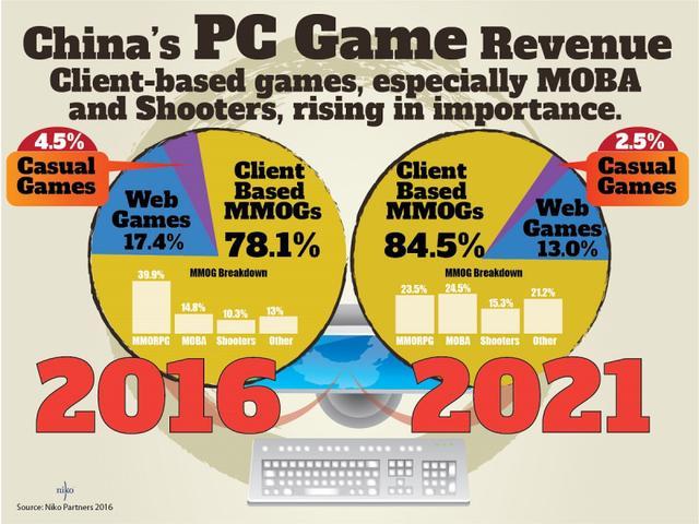 2016年与2021年中国PC游戏市场收入结构变化预估图