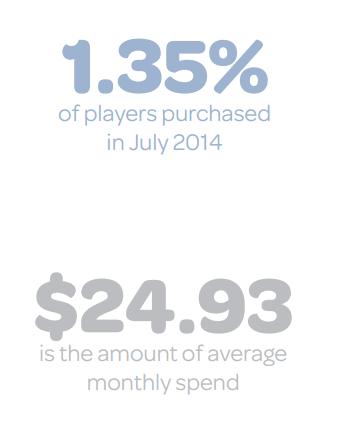 人多力量也不大 报告称手游花钱玩家在减少