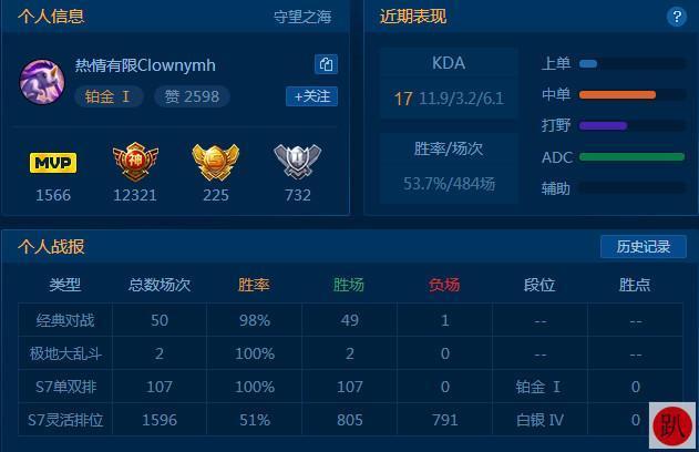 600把男枪100%胜率,这个玩家战绩实在太吓人