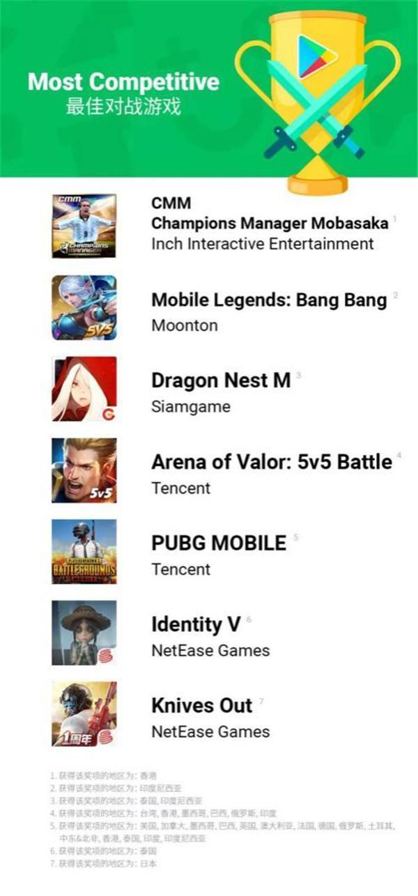 《龙之谷手游》获2018 Google Play最佳游戏
