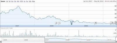 EA持续减持九城股票 持股比例降至7.74%