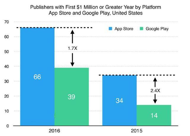 苹果年收入首超百万刀开发者为谷歌2倍 游戏占47%