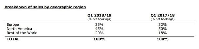 育碧Q1销售收入超31亿 《全境封锁2》测试玩家数创新高
