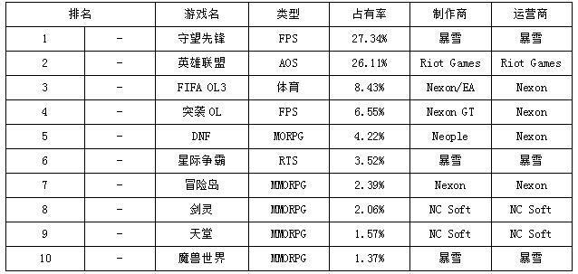一周韩游榜:守望先锋稳居首位 暗黑3排名大涨