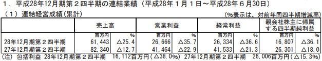 《智龙迷城》没拥有拥有宗色 bbin平台Ho半年顶出产增添以叁成半