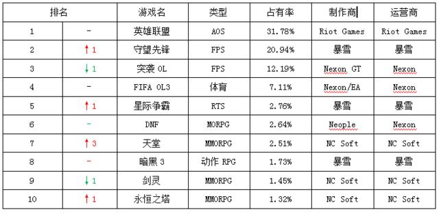 一周韩游榜:LOL连续霸榜202周 守望先锋跃居亚军