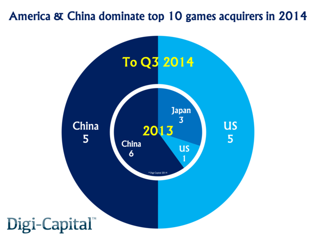 2014年游戏产业的十大收购案由美国公司与中国公司均分