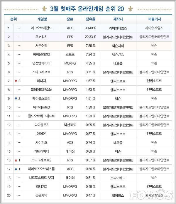一周韩游榜:LoL霸榜两月《天堂》涨至第七