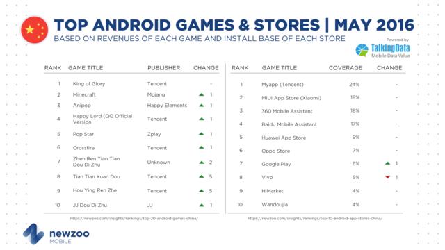 5月收入排名前三的安卓游戏分别是:腾讯《王者荣耀》、Mojang《我的世界》和乐元素《开心消消乐》);5月安装基数前三的应用商店分别是:腾讯应用宝、小米应用商店和360手机助手